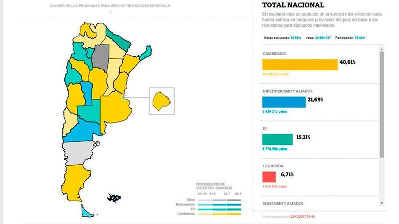 Cambiemos se impuso en 13 provincias: Cinco son los distritos más importantes