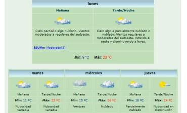 La semana arranca a pleno sol y no prevén lluvias durante varios días