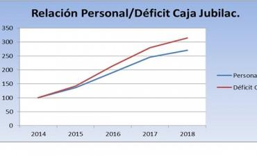 El déficit de la Caja, pieza clave del Presupuesto 2018