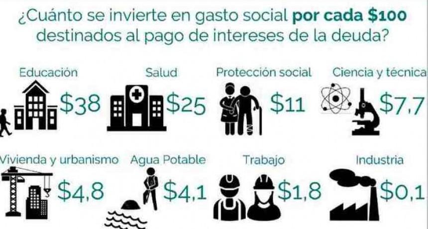 Presupuesto 2019: por cada 100 pesos destinados al pago de deuda, solo 25 van a Salud y 38 a Educación