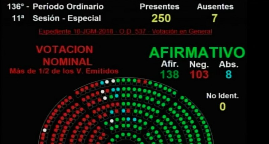 La Cámara de Diputados dio media sanción al proyecto de Presupuesto