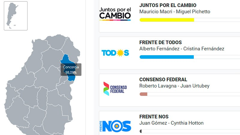 Elecciones presidenciales en Entre Ríos: Los resultados en cada departamento