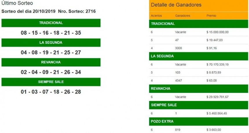 Un apostador ganó más de 5 millones de pesos en el Quini 6