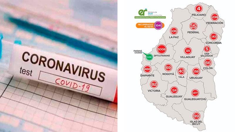 Entre Ríos superó los 8.000 casos de Covid-19: Este sábado se reportaron 184