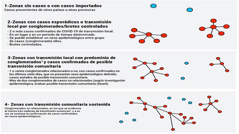 Salud actualizó la clasificación de las zonas según la situación epidemiológica