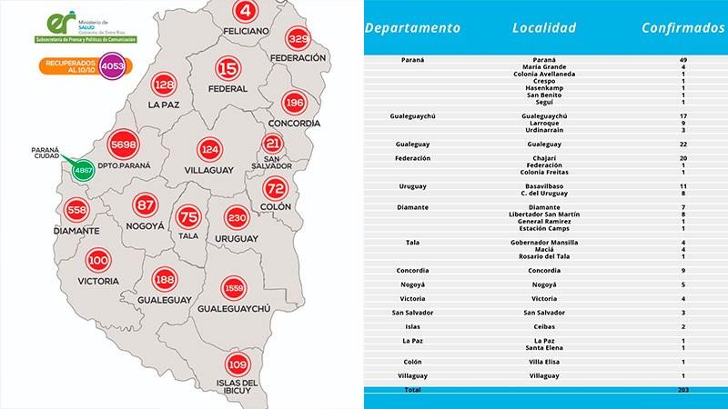 Reportan 203 nuevos casos de coronavirus en 15 departamentos de Entre Ríos