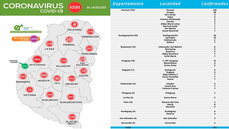 Récord diario de casos de Covid-19: Detalle por localidades de los 316 positivos