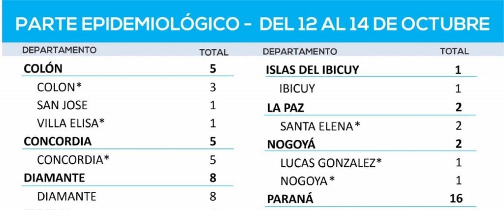 Entre este martes y jueves se registraron 66 nuevos casos de coronavirus en Entre Ríos