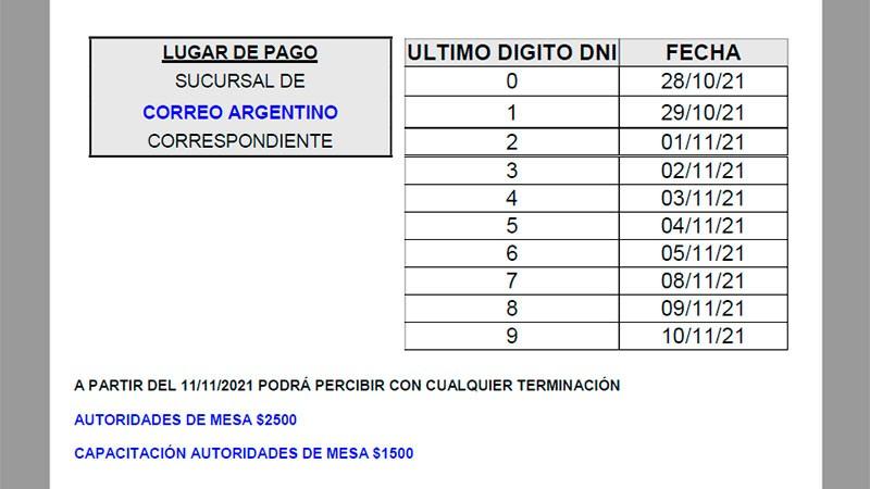 Elecciones PASO: se conoció el cronograma de pagos para autoridades de mesa