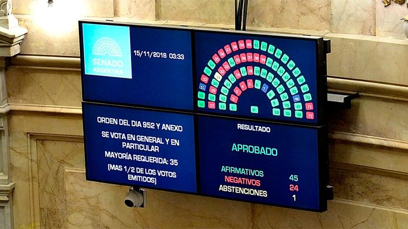 La Cámara de Senadores convirtió en Ley el proyecto de Presupuesto