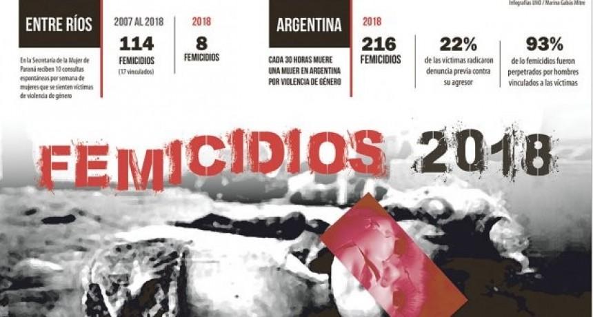 En los que va del año asesinaron en el país a más de 216 mujeres: ocho eran entrerrianas