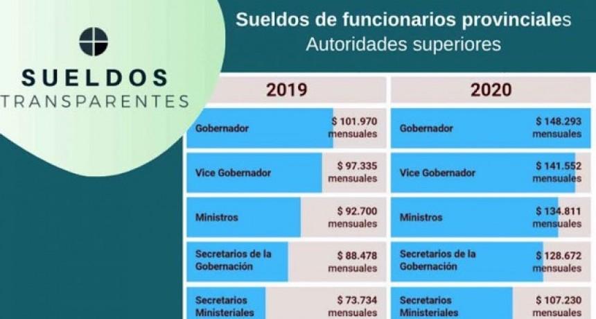 Los sueldos de los funcionarios de Entre Ríos aumentan un 50% para 2020