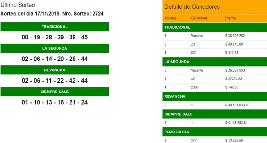 Un apostador ganó casi 50 millones de pesos en el Quini 6