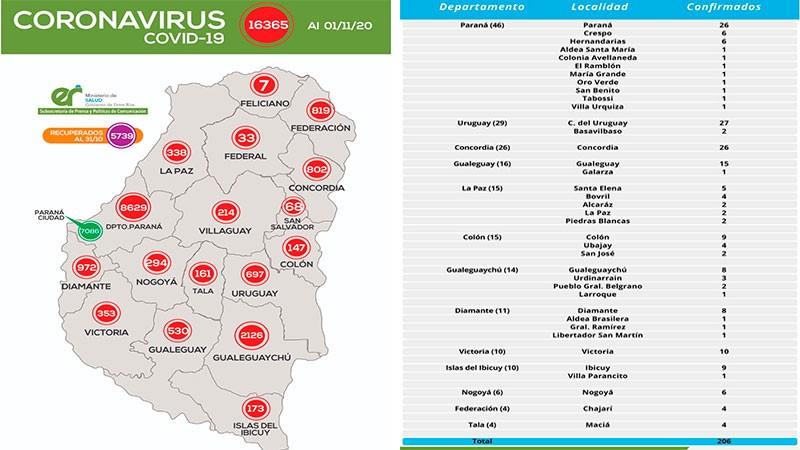 Reportaron 206 casos de coronavirus en trece departamentos: Paraná sumó 46