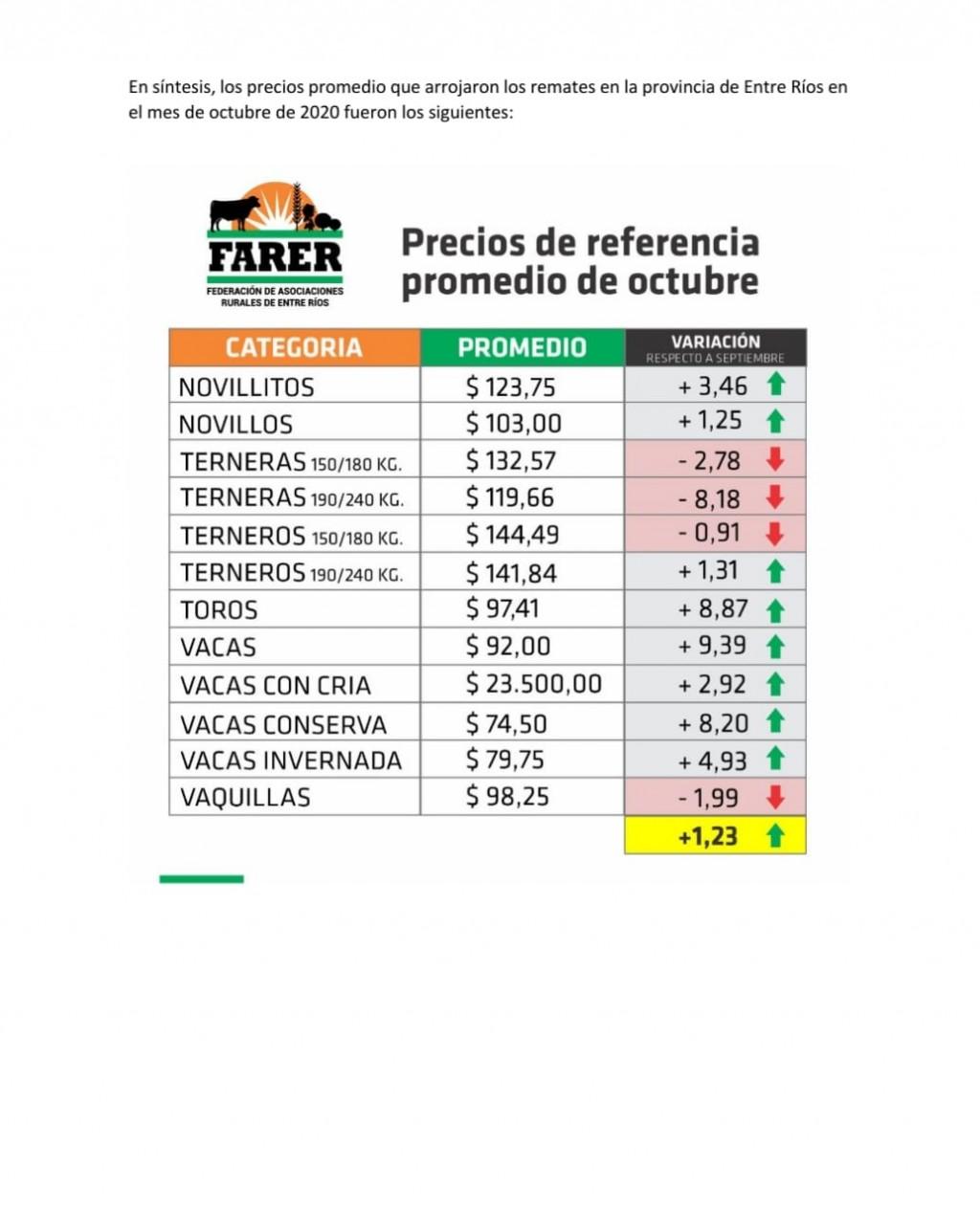 OCTUBRE: LA HACIENDA MARCÓ UN LEVE  INCREMENTO DEL 1,23 %
