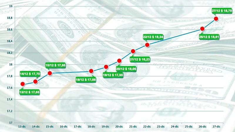 Créditos hipotecarios: Cómo afecta la suba del dólar