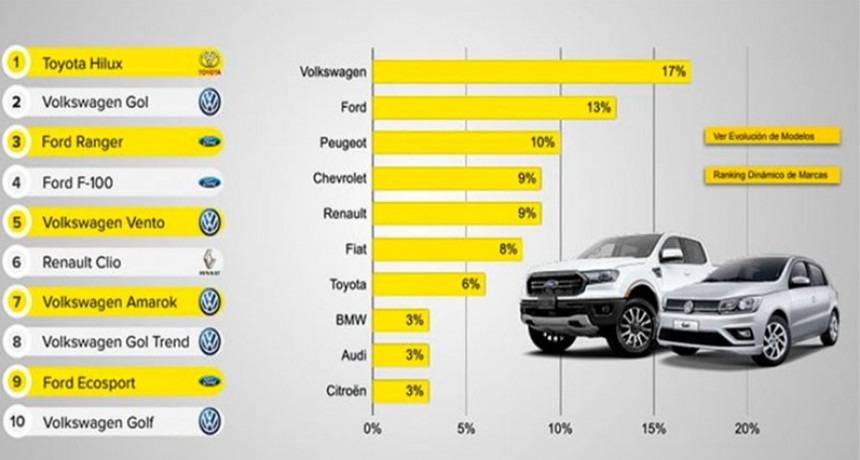 Cuáles fueron los autos más buscados por los argentinos en Internet