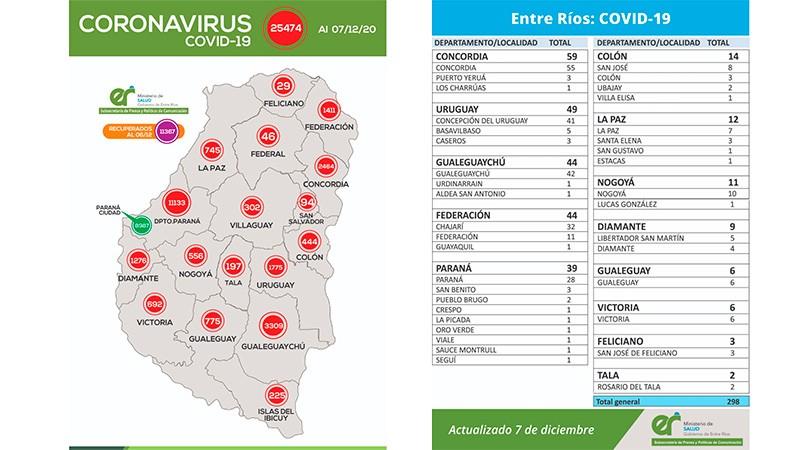 Reportaron 298 nuevos casos de coronavirus en Entre Ríos: 39 en Paraná