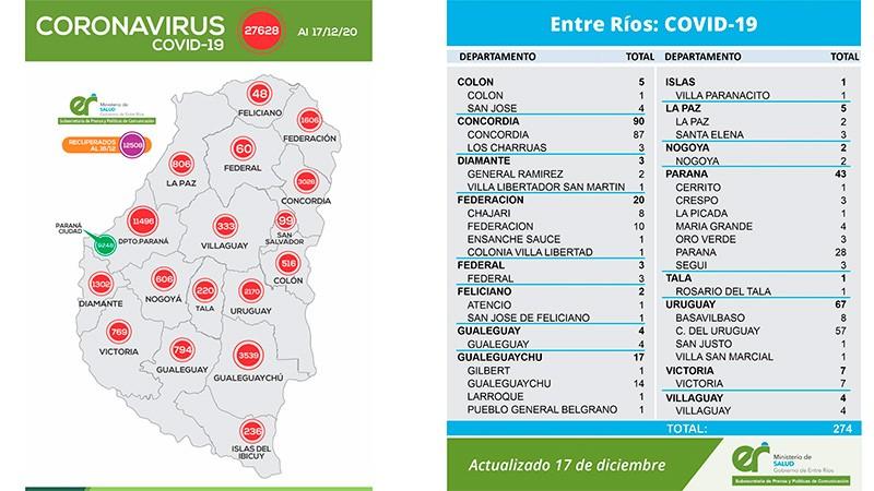 Reportaron 274 nuevos casos de coronavirus en Entre Ríos: Federal  sumó 3