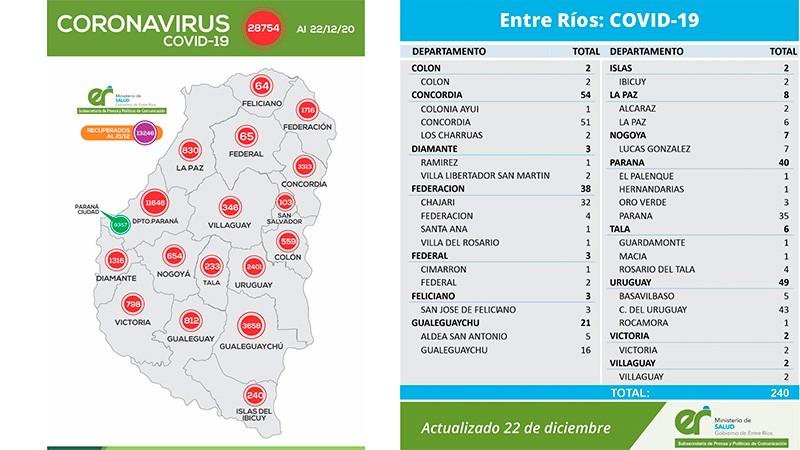 Reportaron 3 nuevos casos de coronavirus en Federal : 2 en Ciudad y 1 en El Cimarrón