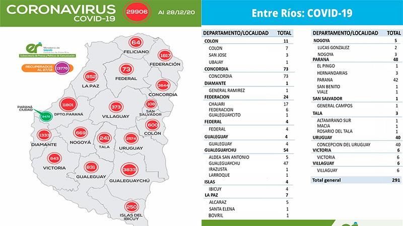 Reportaron 291 casos de coronavirus en 16 departamentos: Federal suma 4 mas